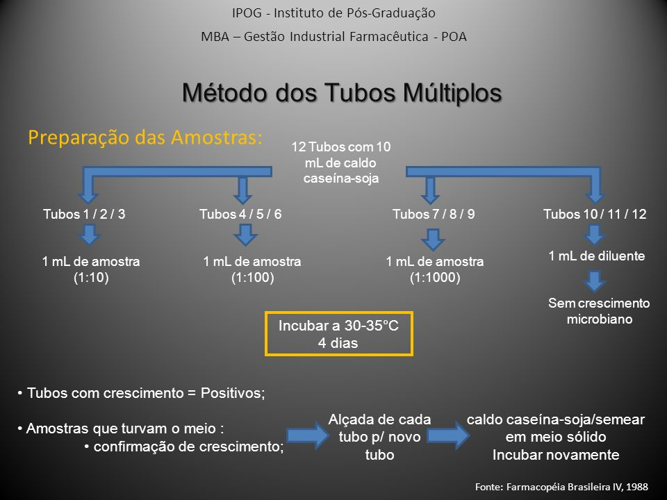 IPOG - Instituto de Pós-Graduação MBA – Gestão Industrial Farmacêutica - POA Método dos Tubos Múltiplos Preparação das Amostras: 12 Tubos com 10 mL de