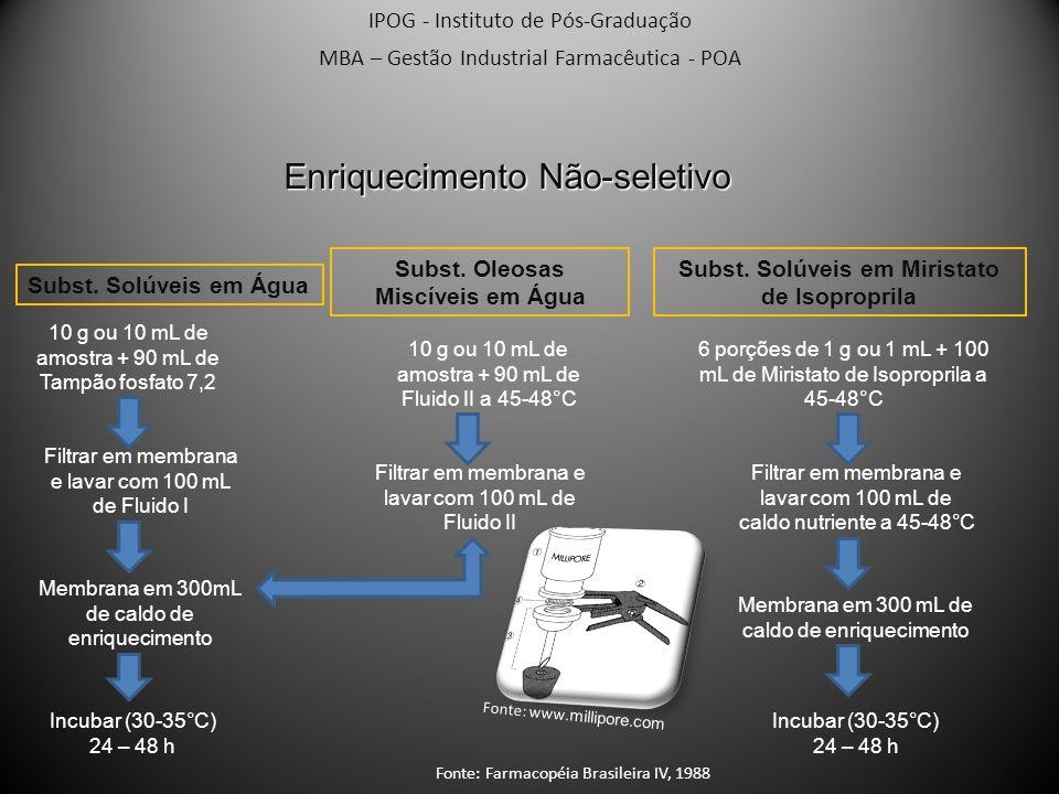 IPOG - Instituto de Pós-Graduação MBA – Gestão Industrial Farmacêutica - POA Enriquecimento Não-seletivo Subst. Solúveis em Água 10 g ou 10 mL de amos