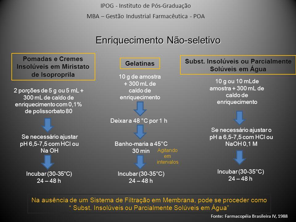 IPOG - Instituto de Pós-Graduação MBA – Gestão Industrial Farmacêutica - POA Enriquecimento Não-seletivo Pomadas e Cremes Insolúveis em Miristato de I