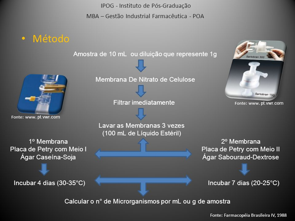 Preparação das Amostras: Substâncias Solúveis em Água IPOOG - Instituto de Pós-Graduação MBA – Gestão Industrial Farmacêutica - POA Filtrar e lavar as membranas 3 vezes com fluido I Incubar, contar as colônias e calcular o n° de microrganismos 10 g ou mL de mistura de amostras + 90 mL de Tampão Fosfato(pH 7,2) Agitar / Ajustar pH 6,5 – 7,5 HCL e NaOH 0,1 M 2 x 10 mL Completar 100 mL + 90 mL de Fluido I + 90 mL de Fluido I Fluido I: 1 g de digesto peptido de tecido animal + 1000 mL H2O (pH 7,1 ± 0,2) Fonte: Farmacopéia Brasileira IV, 1988 Fonte: www.