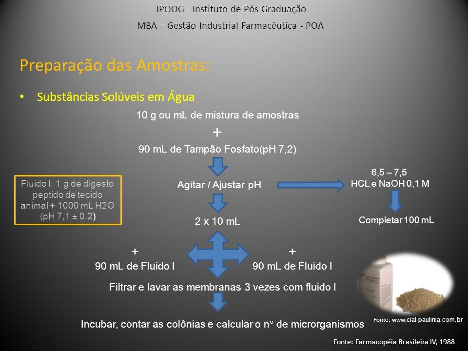 IPOOG - Instituto de Pós-Graduação MBA – Gestão Industrial Farmacêutica - POA Substâncias Oleosas Miscíveis em Água: 10 g ou mL de mistura de amostras + 90 mL de Fluido II a 45 – 48°C Agitar / Ajustar pH 6,5 – 7,5 HCL e NaOH 0,1 M Completar 100 mL 2 x 10 mL + 90 mL de Fluido II + 90 mL de Fluido II Filtrar e lavar as membranas 3 vezes com fluido II Incubar, contar as colônias e calcular o n° de microrganismos Fluido II: 1 g de digesto peptido de tecido animal + 1 mL de Polissorbato 80 + 1000 mL H2O (pH 7,1 ± 0,2) Preparação das Amostras: Fonte: Farmacopéia Brasileira IV, 1988