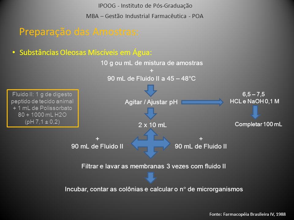 IPOG - Instituto de Pós-Graduação MBA – Gestão Industrial Farmacêutica - POA Método dos Tubos Múltiplos Preparação das Amostras: 12 Tubos com 10 mL de caldo caseína-soja Tubos 1 / 2 / 3 1 mL de amostra (1:10) Tubos 4 / 5 / 6 1 mL de amostra (1:100) 1 mL de amostra (1:1000) Tubos 7 / 8 / 9Tubos 10 / 11 / 12 Incubar a 30-35°C 4 dias 1 mL de diluente Sem crescimento microbiano Tubos com crescimento = Positivos; Amostras que turvam o meio : confirmação de crescimento; Alçada de cada tubo p/ novo tubo caldo caseína-soja/semear em meio sólido Incubar novamente Fonte: Farmacopéia Brasileira IV, 1988