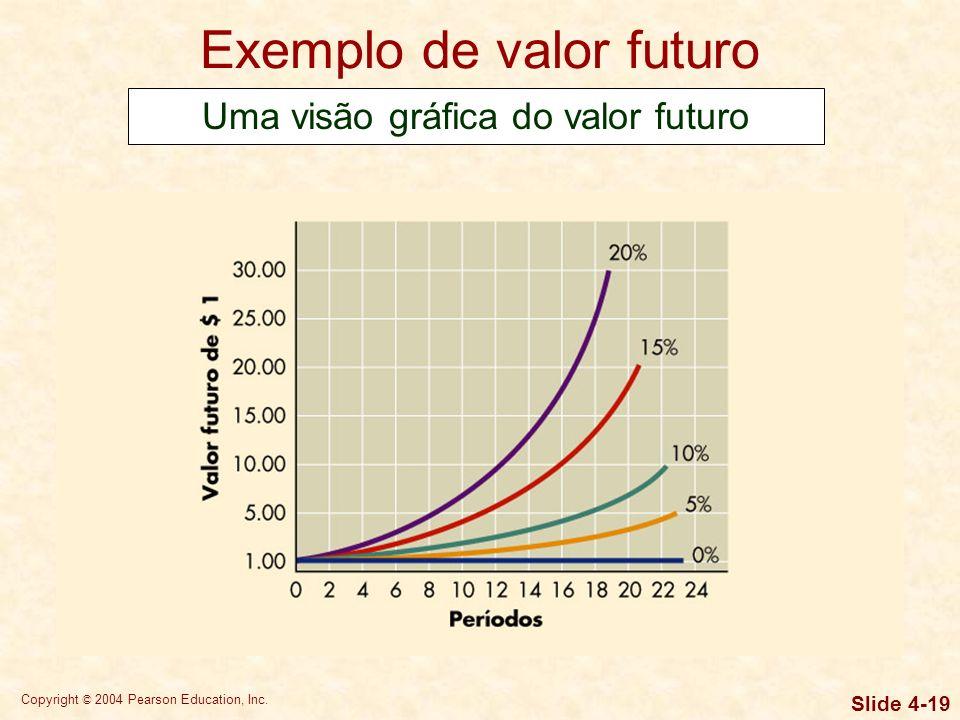Copyright © 2004 Pearson Education, Inc. Slide 4-18 Exemplo de valor futuro Se você depositar $ 2.000 hoje a 6% de juros, quanto terá daqui a cinco an