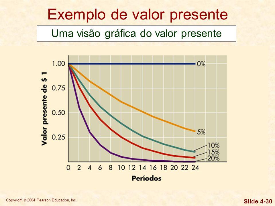 Copyright © 2004 Pearson Education, Inc. Slide 4-29 Exemplo de valor presente Quanto você deve depositar hoje para ter $ 2.000 daqui a cinco anos caso