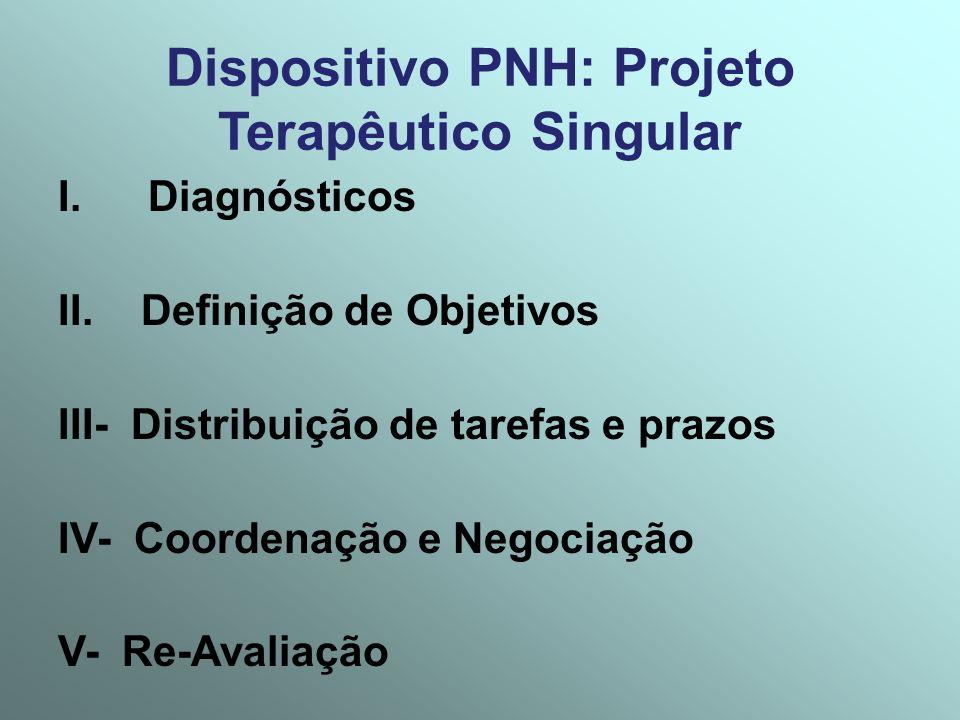 Dispositivo PNH: Projeto Terapêutico Singular I.Diagnósticos II. Definição de Objetivos III- Distribuição de tarefas e prazos IV- Coordenação e Negoci