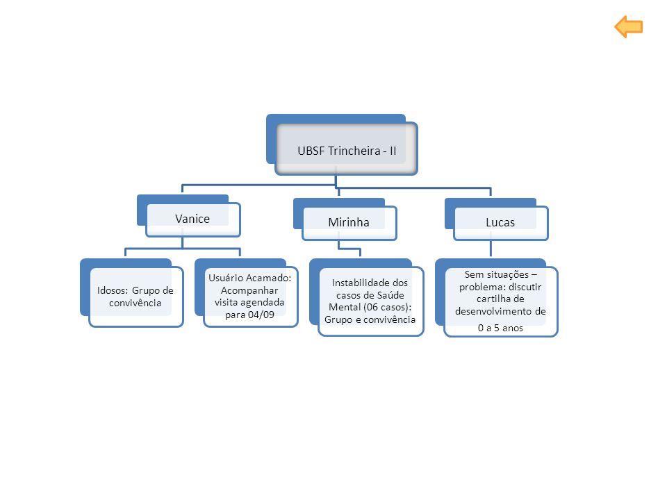 UBSF Trincheira - II Vanice Idosos: Grupo de convivência Usuário Acamado: Acompanhar visita agendada para 04/09 Mirinha Instabilidade dos casos de Saú