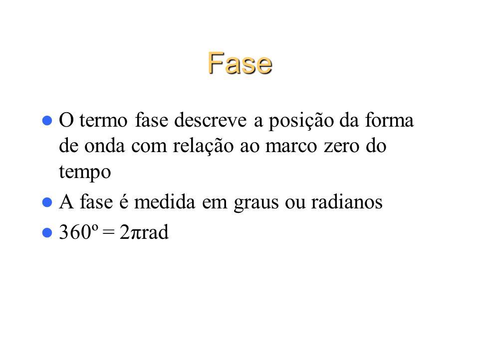 Fase O termo fase descreve a posição da forma de onda com relação ao marco zero do tempo A fase é medida em graus ou radianos 360º = 2πrad