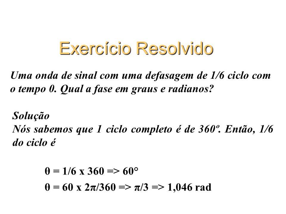 Exercício Resolvido θ = 1/6 x 360 => 60° θ = 60 x 2π/360 => π/3 => 1,046 rad Uma onda de sinal com uma defasagem de 1/6 ciclo com o tempo 0. Qual a fa