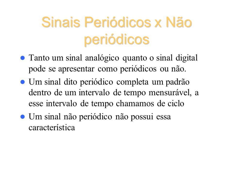 Sinais Periódicos x Não periódicos Tanto um sinal analógico quanto o sinal digital pode se apresentar como periódicos ou não. Um sinal dito periódico