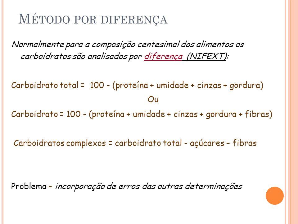 M ÉTODO POR DIFERENÇA Normalmente para a composição centesimal dos alimentos os carboidratos são analisados por diferença (NIFEXT): Carboidrato total