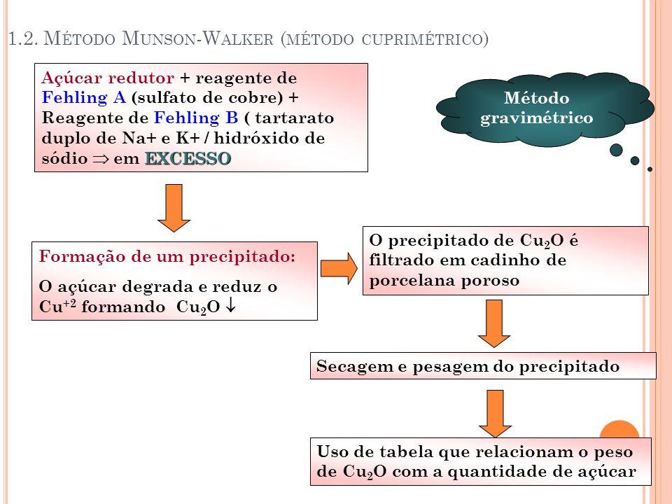 1.2. M ÉTODO M UNSON -W ALKER ( MÉTODO CUPRIMÉTRICO ) EXCESSO Açúcar redutor + reagente de Fehling A (sulfato de cobre) + Reagente de Fehling B ( tart