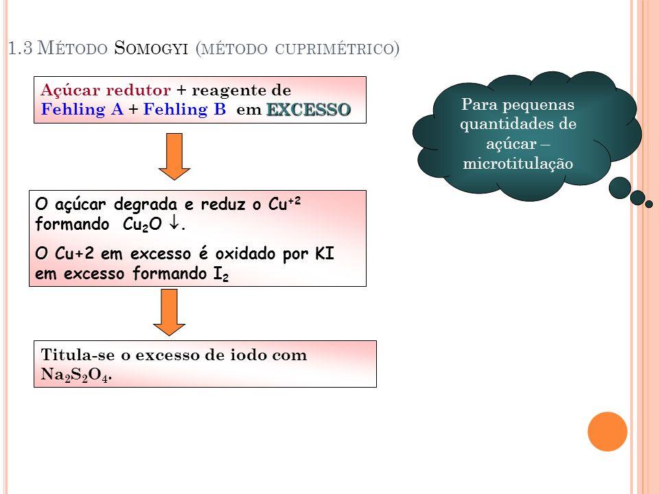 1.3 M ÉTODO S OMOGYI ( MÉTODO CUPRIMÉTRICO ) EXCESSO Açúcar redutor + reagente de Fehling A + Fehling B em EXCESSO Cu 2 O. O açúcar degrada e reduz o