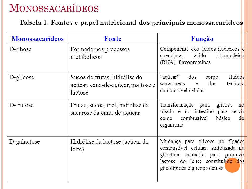 M ONOSSACARÍDEOS Tabela 1. Fontes e papel nutricional dos principais monossacarídeos MonossacarídeosFonteFunção D-riboseFormado nos processos metabóli