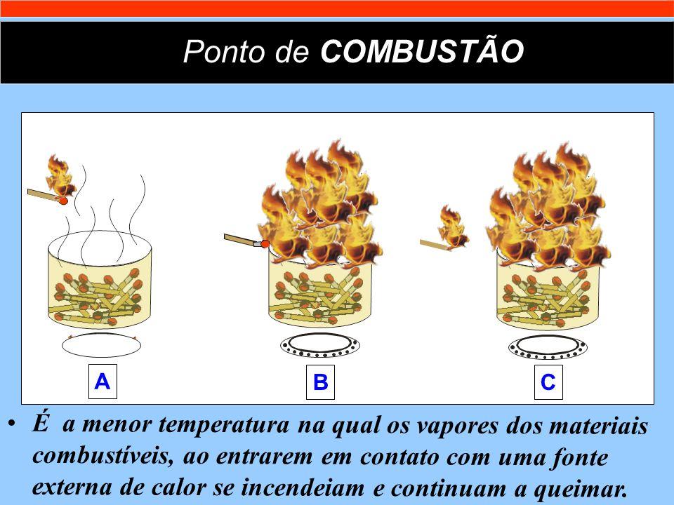 A Ponto de COMBUSTÃO B É a menor temperatura na qual os vapores dos materiais combustíveis, ao entrarem em contato com uma fonte externa de calor se i
