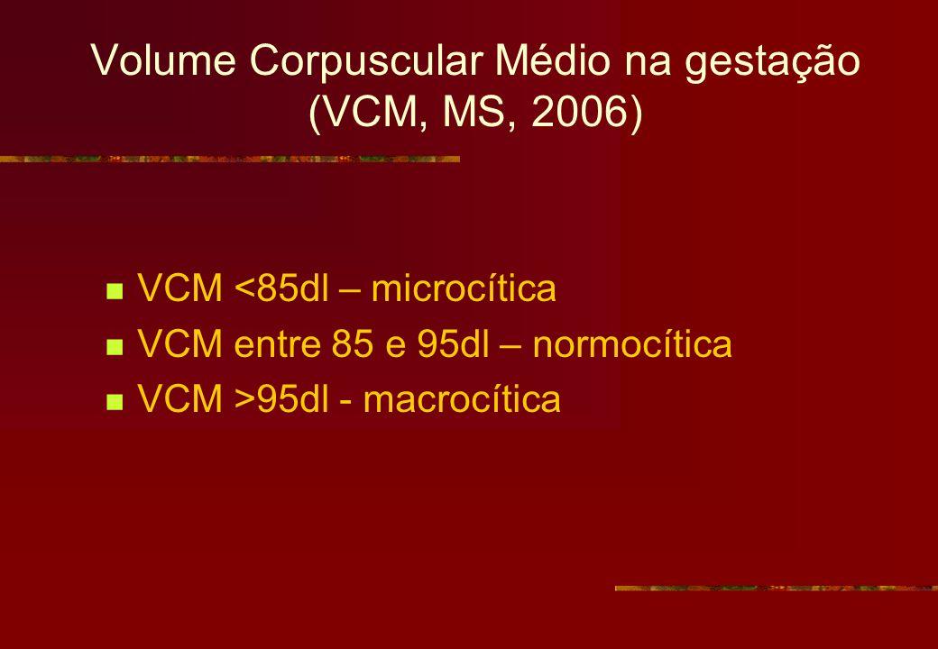 Volume Corpuscular Médio na gestação (VCM, MS, 2006) VCM <85dl – microcítica VCM entre 85 e 95dl – normocítica VCM >95dl - macrocítica