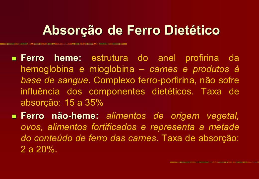 Absorção de Ferro Dietético Ferro heme: Ferro heme: estrutura do anel profirina da hemoglobina e mioglobina – carnes e produtos à base de sangue. Comp