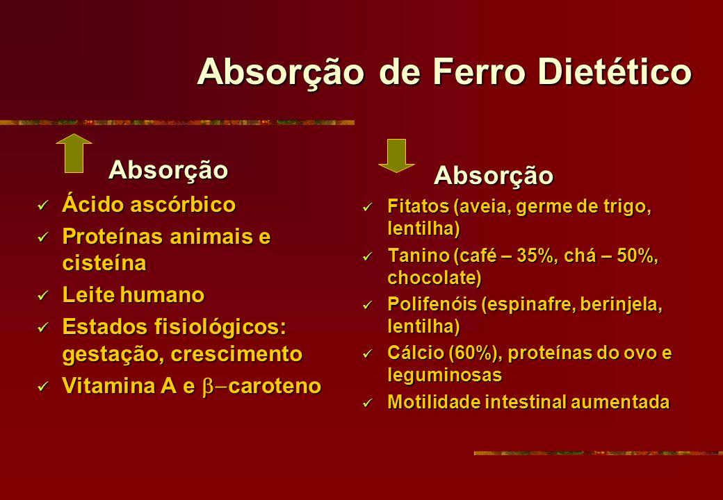 Absorção de Ferro Dietético Absorção Absorção Ácido ascórbico Ácido ascórbico Proteínas animais e cisteína Proteínas animais e cisteína Leite humano L
