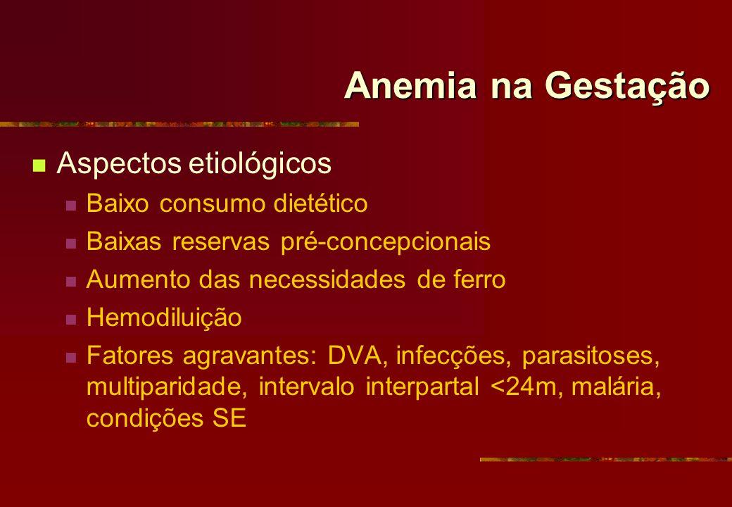 Anemia na Gestação Aspectos etiológicos Baixo consumo dietético Baixas reservas pré-concepcionais Aumento das necessidades de ferro Hemodiluição Fator