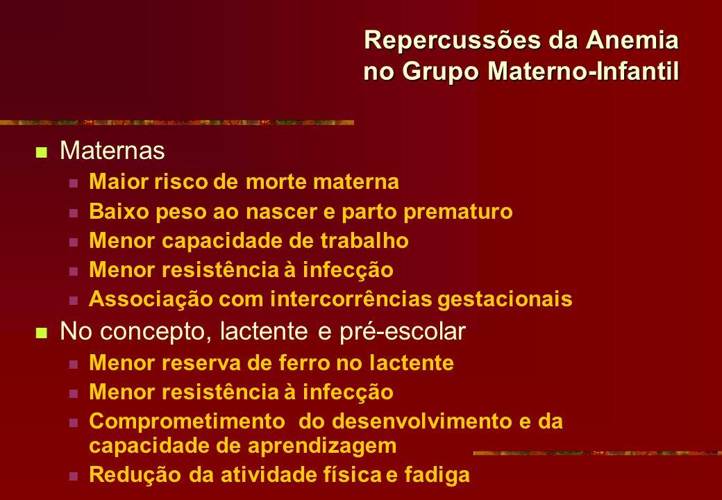 Repercussões da Anemia no Grupo Materno-Infantil Maternas Maior risco de morte materna Baixo peso ao nascer e parto prematuro Menor capacidade de trab