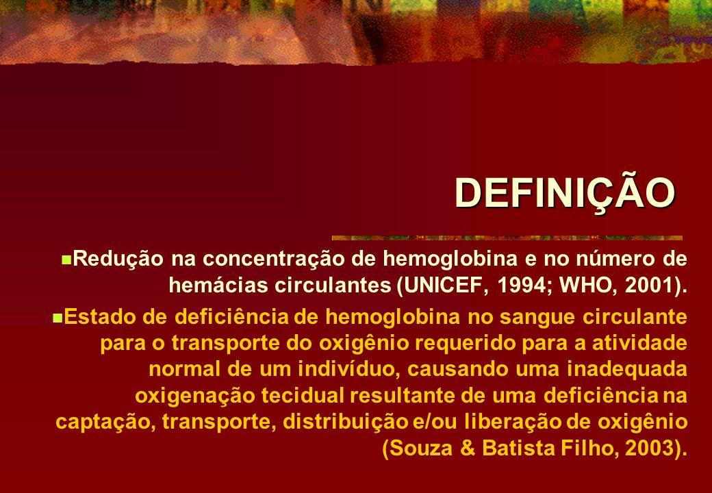 DEFINIÇÃO Redução na concentração de hemoglobina e no número de hemácias circulantes (UNICEF, 1994; WHO, 2001). Estado de deficiência de hemoglobina n
