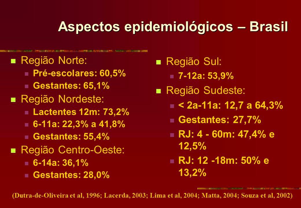 Aspectos epidemiológicos – Brasil Região Norte: Pré-escolares: 60,5% Gestantes: 65,1% Região Nordeste: Lactentes 12m: 73,2% 6-11a: 22,3% a 41,8% Gesta