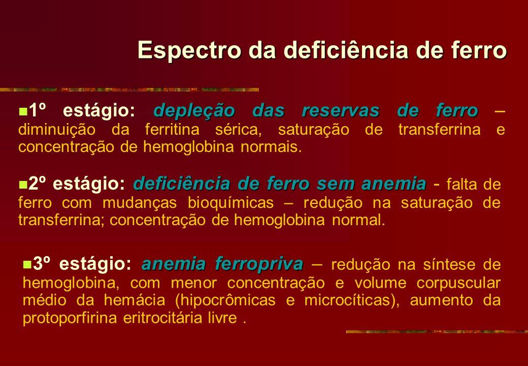 Espectro da deficiência de ferro depleção das reservas de ferro 1º estágio: depleção das reservas de ferro – diminuição da ferritina sérica, saturação