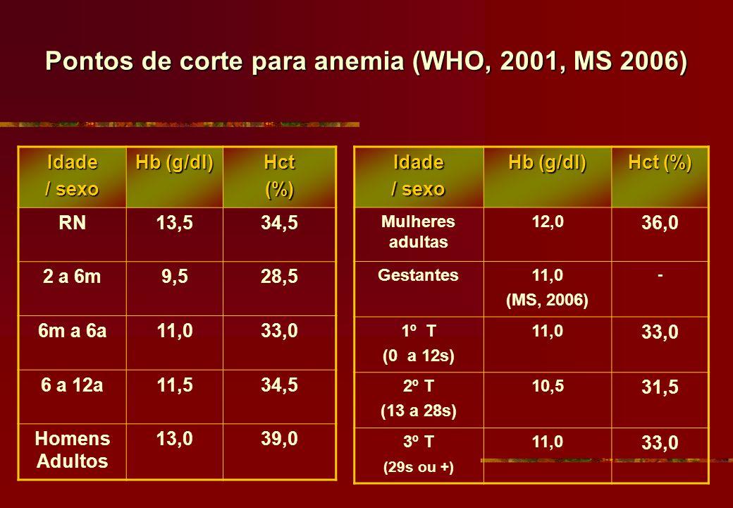 Pontos de corte para anemia (WHO, 2001, MS 2006) Idade / sexo Hb (g/dl) Hct(%) RN13,534,5 2 a 6m9,528,5 6m a 6a11,033,0 6 a 12a11,534,5 Homens Adultos