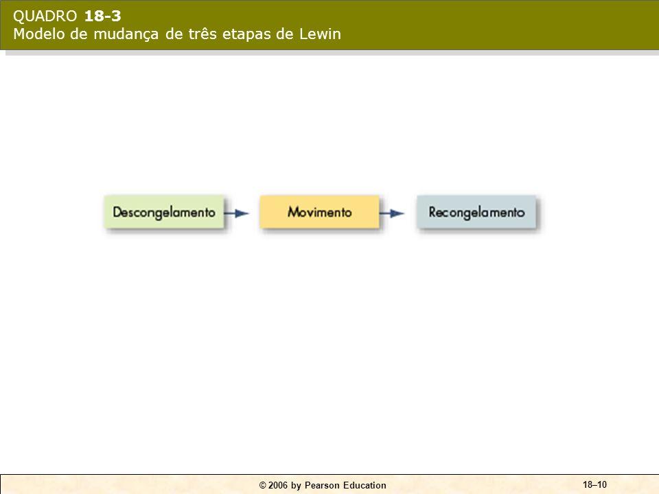 © 2006 by Pearson Education 18–9 Modelo de três etapas de Lewin Descongelamento Esforços para a mudança voltados a superar as pressões tanto das resis