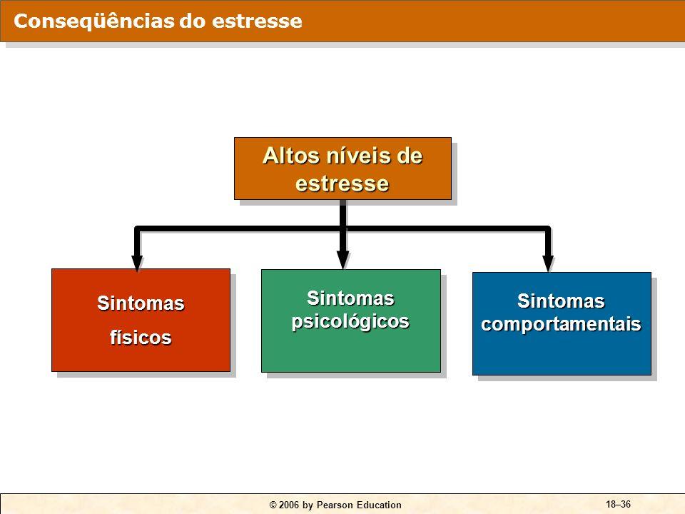 © 2006 by Pearson Education 18–35 Fontes potenciais de estresse Fatores organizacionais Demandas de tarefas. Demandas de papéis. Demandas interpessoai