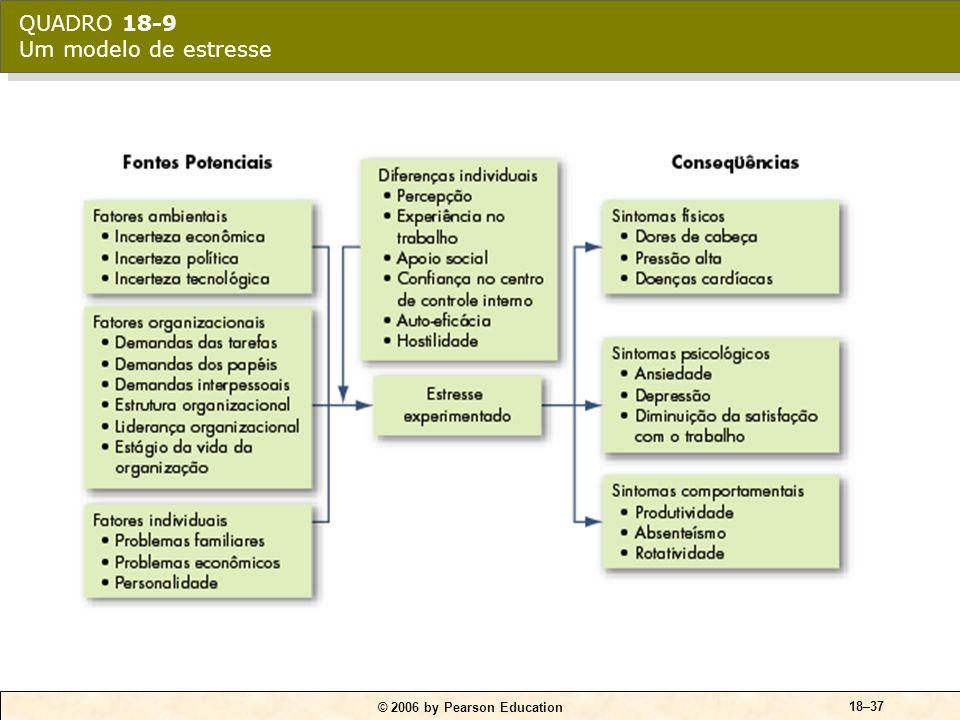 © 2006 by Pearson Education 18–36 Altos níveis de estresse SintomasfísicosSintomasfísicos Sintomas comportamentais Sintomas psicológicos Conseqüências