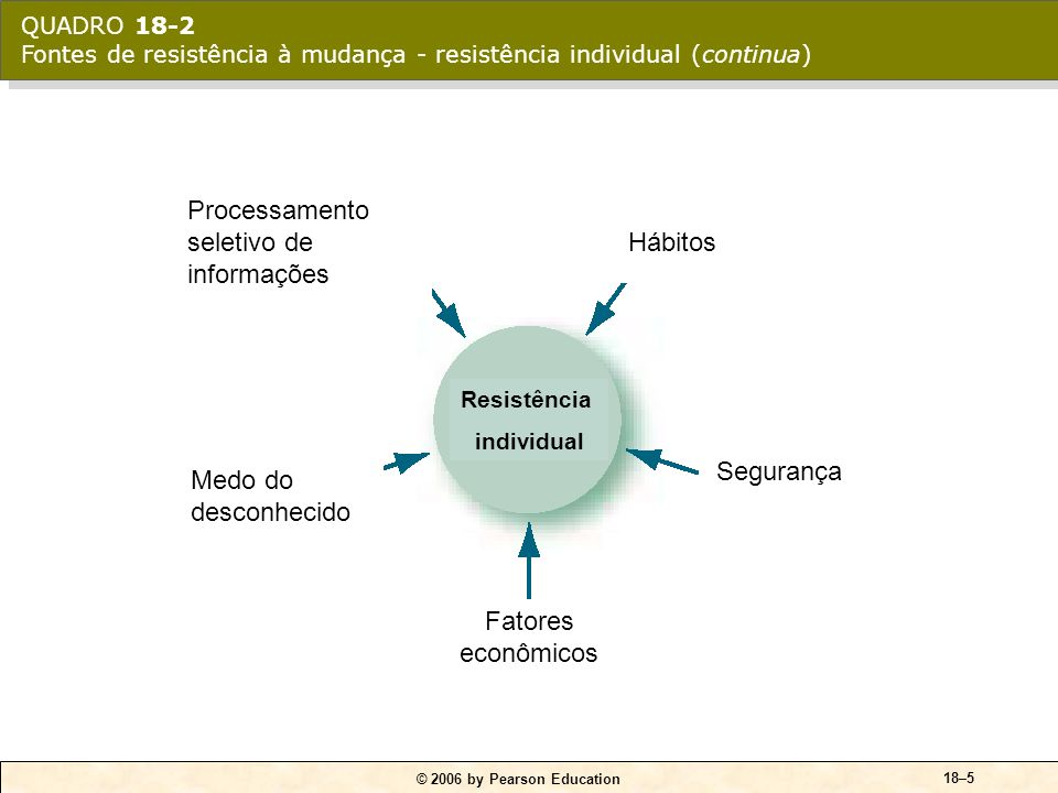 © 2006 by Pearson Education 18–35 Fontes potenciais de estresse Fatores organizacionais Demandas de tarefas.