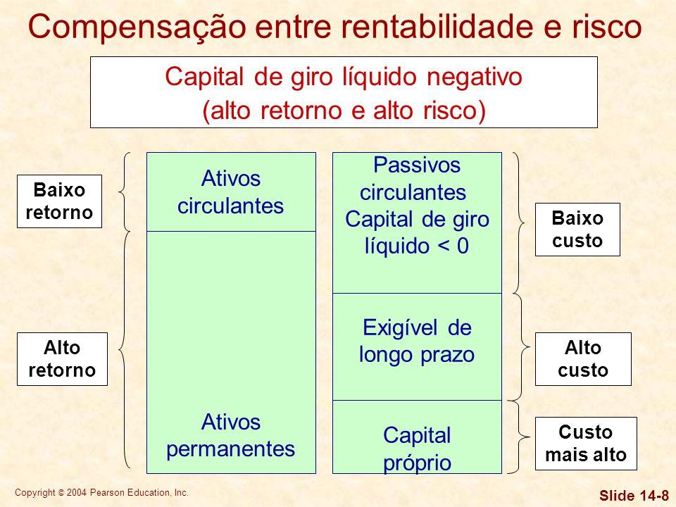 Copyright © 2004 Pearson Education, Inc. Slide 14-7 Ativos circulantes Capital de giro líquido > 0 Ativos permanentes Passivos circulantes Exigível de
