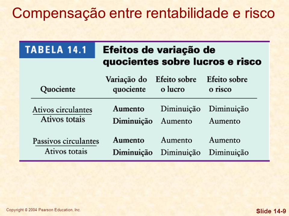 Copyright © 2004 Pearson Education, Inc. Slide 14-8 Ativos circulantes Ativos permanentes Passivos circulantes Capital de giro líquido < 0 Exigível de