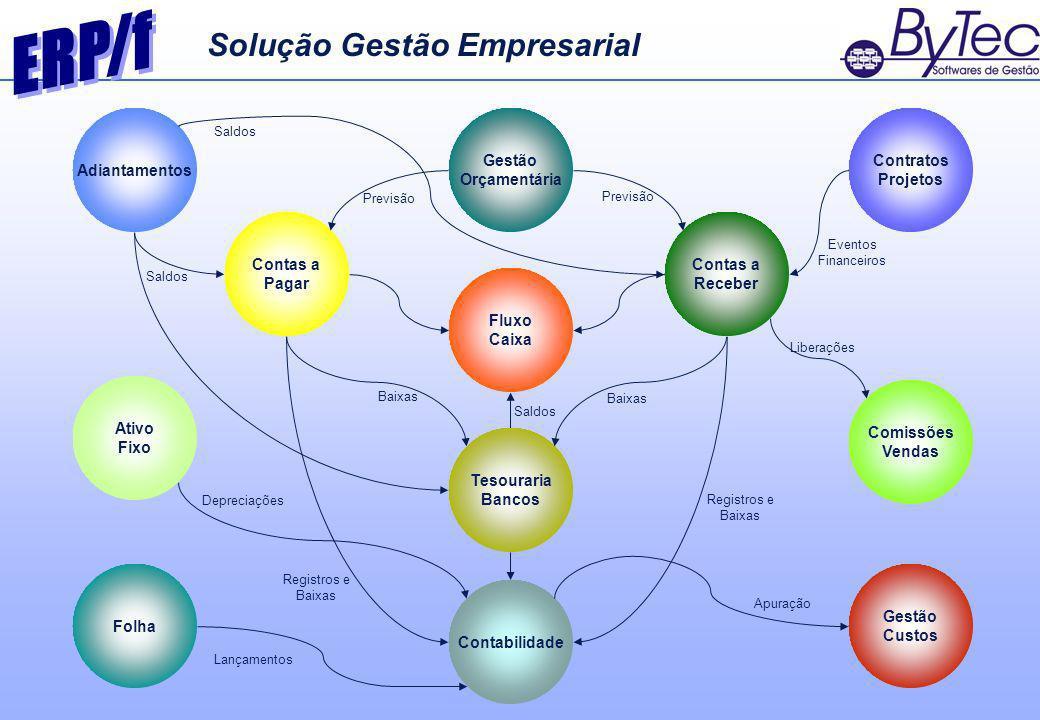 Solução de Gestão Integrada para empresas de comércio, distribuição, serviços, projetos e etc.
