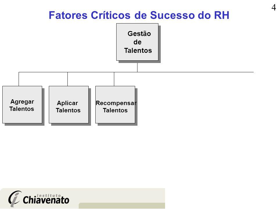 Fatores Críticos de Sucesso do RH Agregar Talentos Aplicar Talentos Recompensar Talentos Gestão de Talentos 4