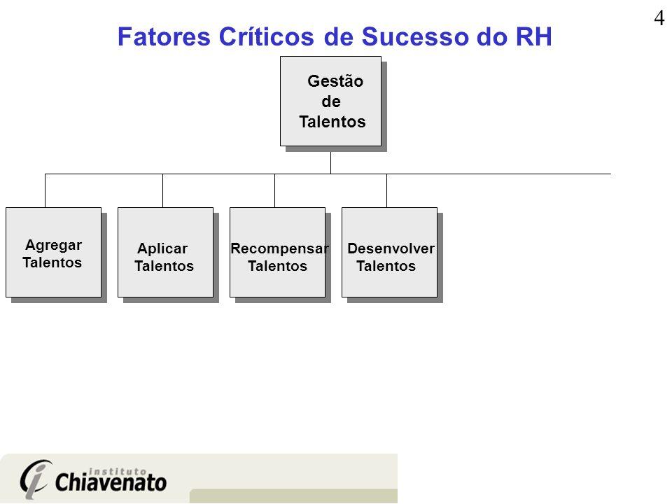 Fatores Críticos de Sucesso do RH Agregar Talentos Aplicar Talentos Recompensar Talentos Desenvolver Talentos Gestão de Talentos 4