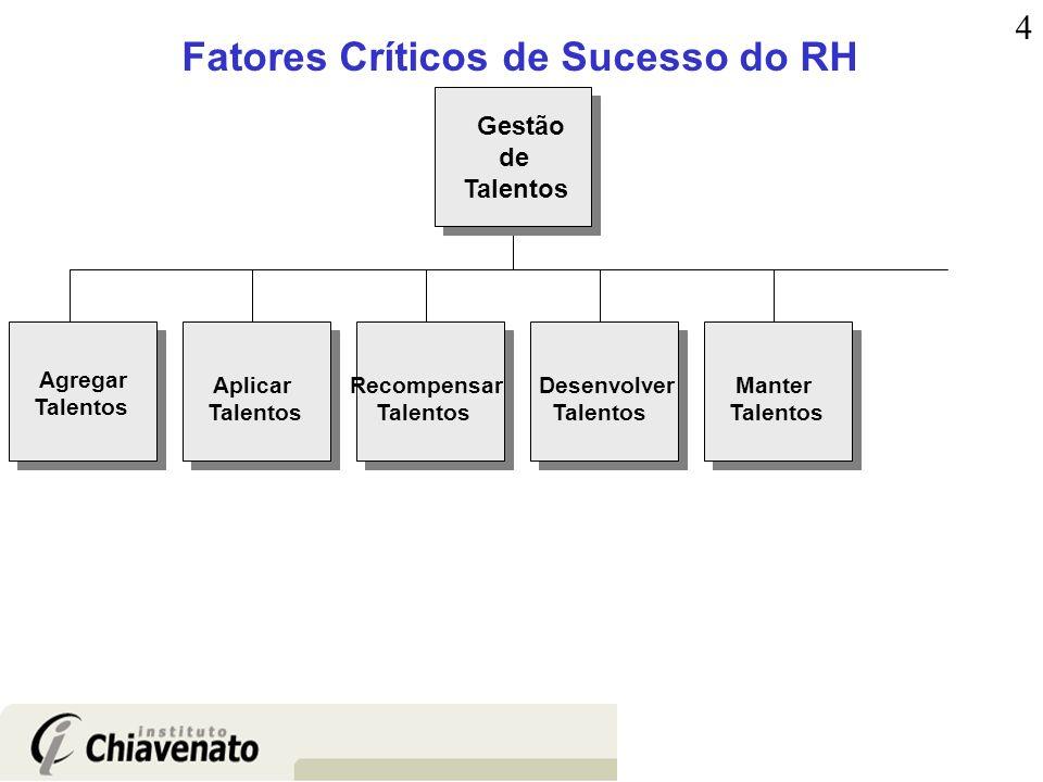Fatores Críticos de Sucesso do RH Agregar Talentos Aplicar Talentos Recompensar Talentos Manter Talentos Desenvolver Talentos Gestão de Talentos 4