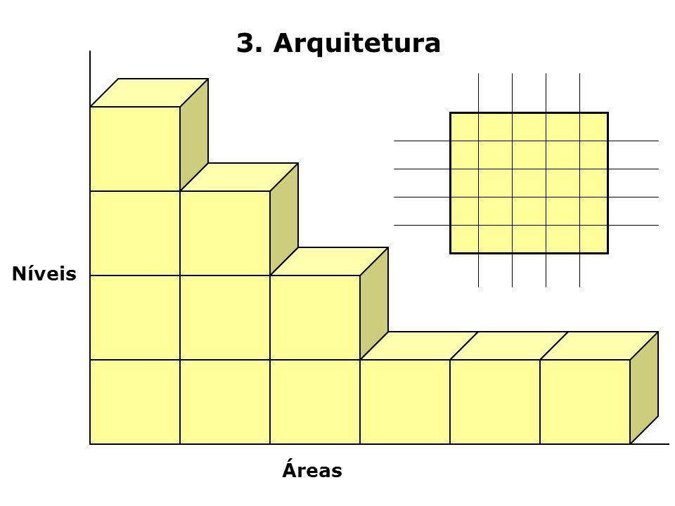 3. Arquitetura Níveis Áreas