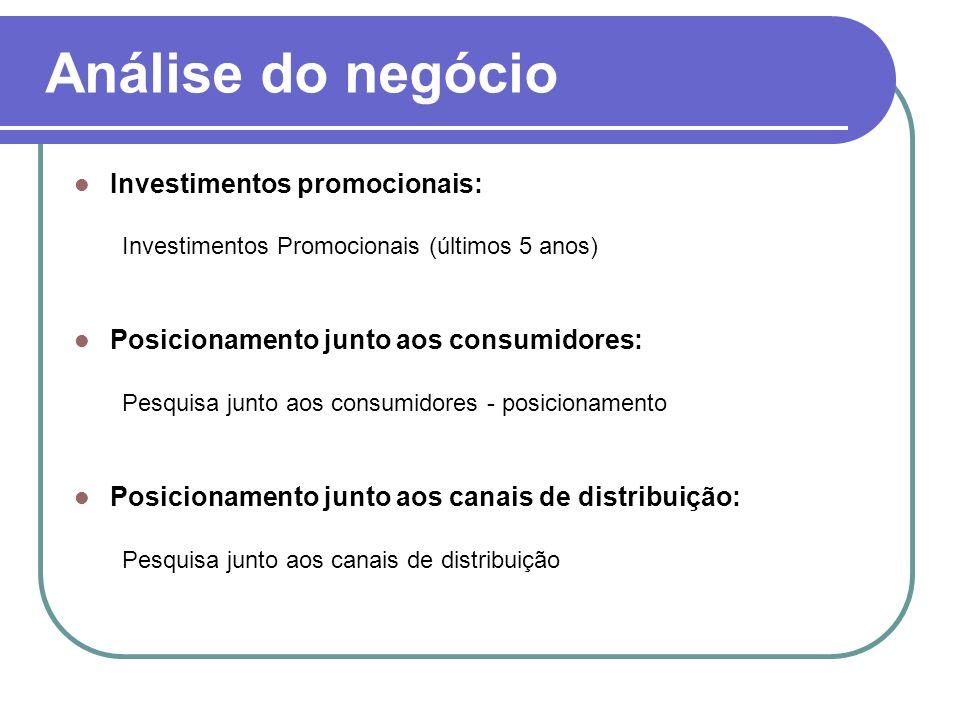Análise do negócio Investimentos promocionais: Investimentos Promocionais (últimos 5 anos) Posicionamento junto aos consumidores: Pesquisa junto aos c