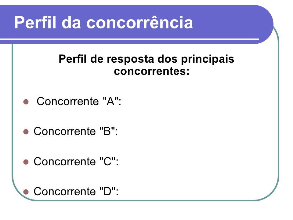 Perfil da concorrência Perfil de resposta dos principais concorrentes: Concorrente