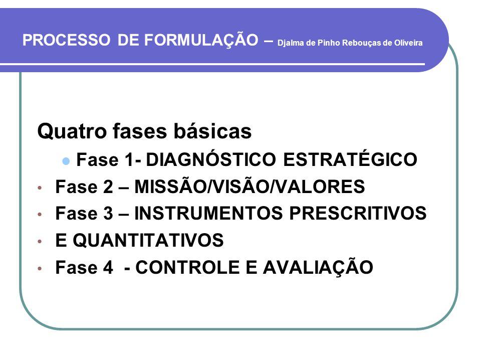 PROCESSO DE FORMULAÇÃO – Djalma de Pinho Rebouças de Oliveira Quatro fases básicas Fase 1- DIAGNÓSTICO ESTRATÉGICO Fase 2 – MISSÃO/VISÃO/VALORES Fase