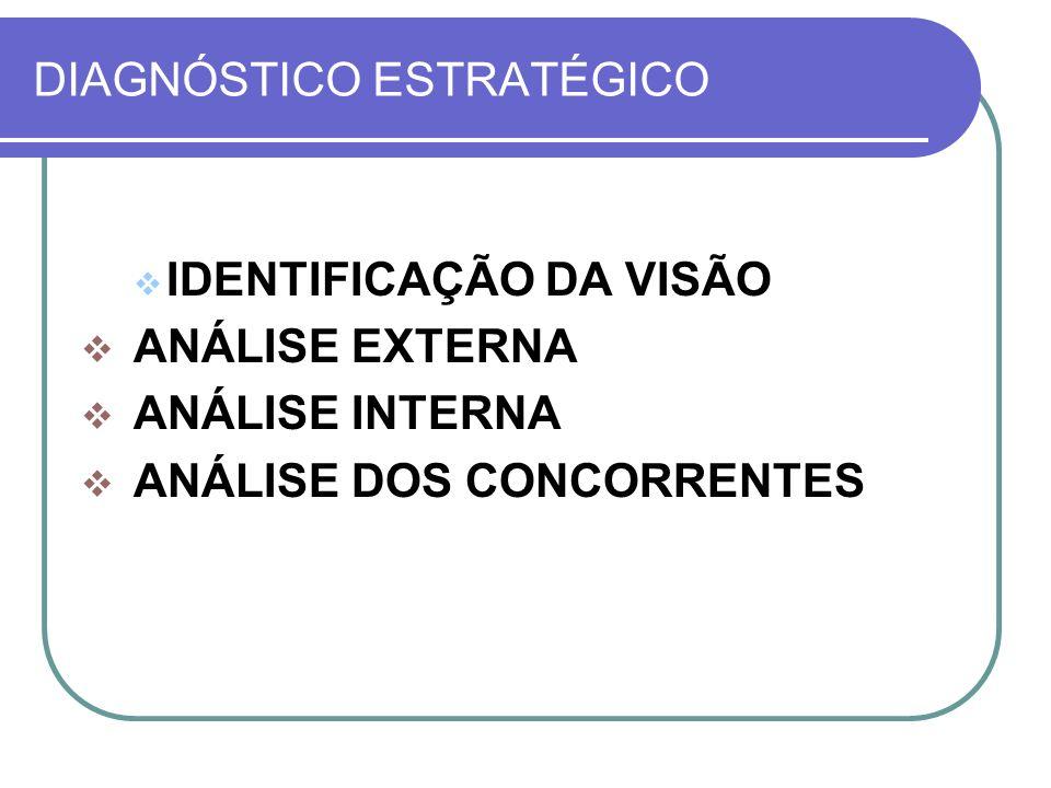 DIAGNÓSTICO ESTRATÉGICO IDENTIFICAÇÃO DA VISÃO ANÁLISE EXTERNA ANÁLISE INTERNA ANÁLISE DOS CONCORRENTES