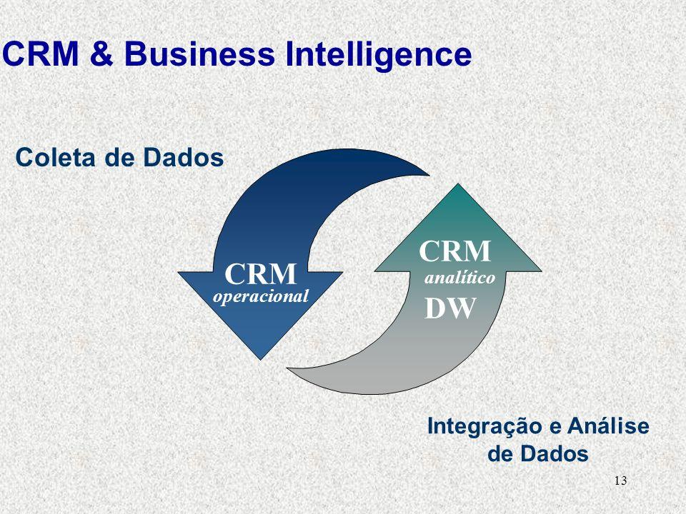 13 CRM Coleta de Dados Integração e Análise de Dados CRM operacional analítico DW CRM & Business Intelligence