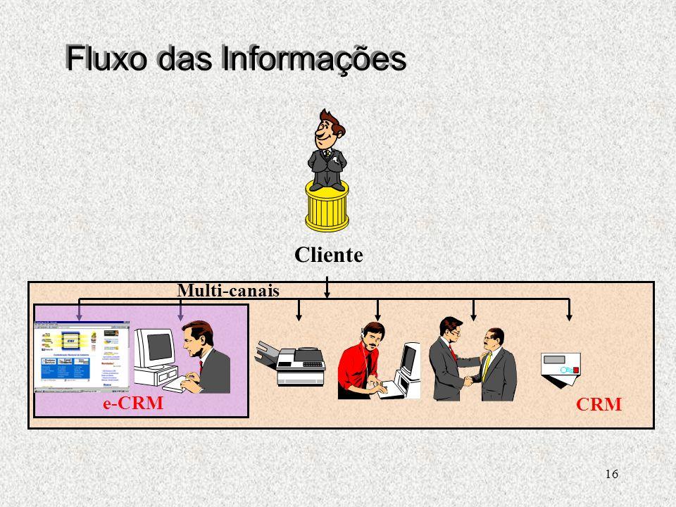 16 Cliente CRM Multi-canais e-CRM Fluxo das Informações