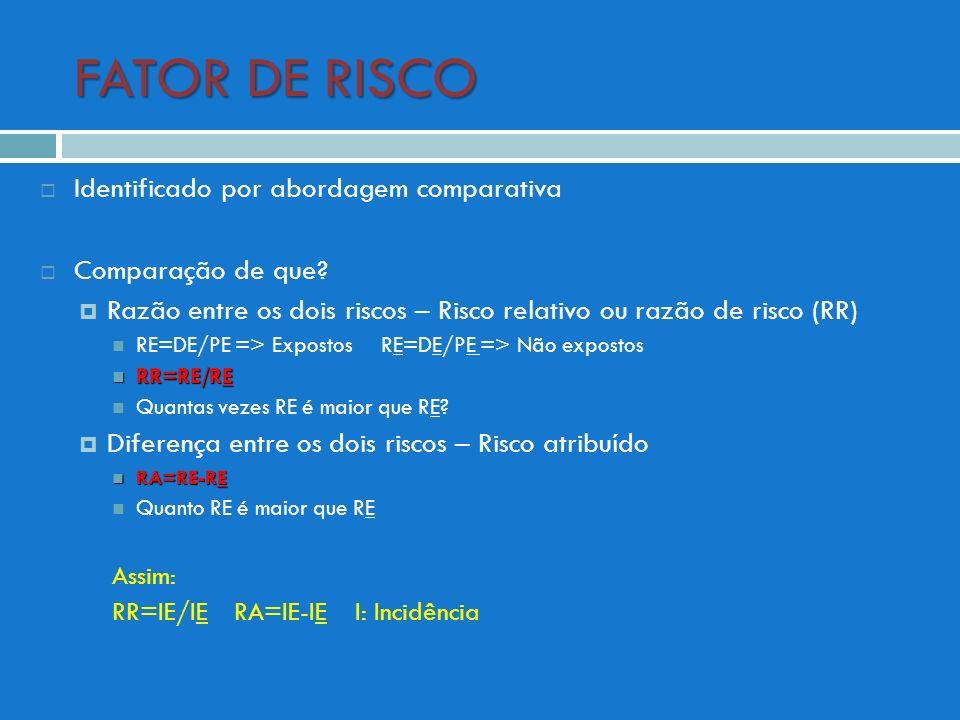 FATOR DE RISCO Identificado por abordagem comparativa Comparação de que? Razão entre os dois riscos – Risco relativo ou razão de risco (RR) RE=DE/PE =