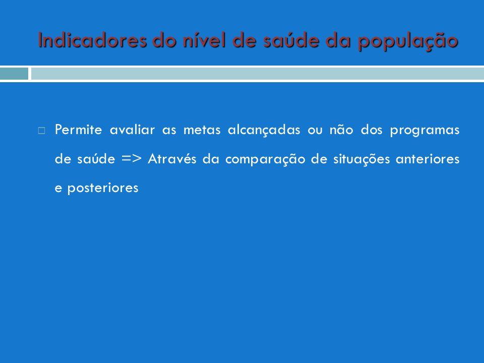Indicadores do nível de saúde da população Permite avaliar as metas alcançadas ou não dos programas de saúde => Através da comparação de situações ant