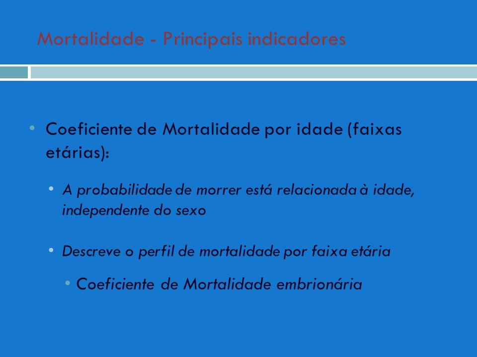 Mortalidade - Principais indicadores Coeficiente de Mortalidade por idade (faixas etárias): A probabilidade de morrer está relacionada à idade, indepe