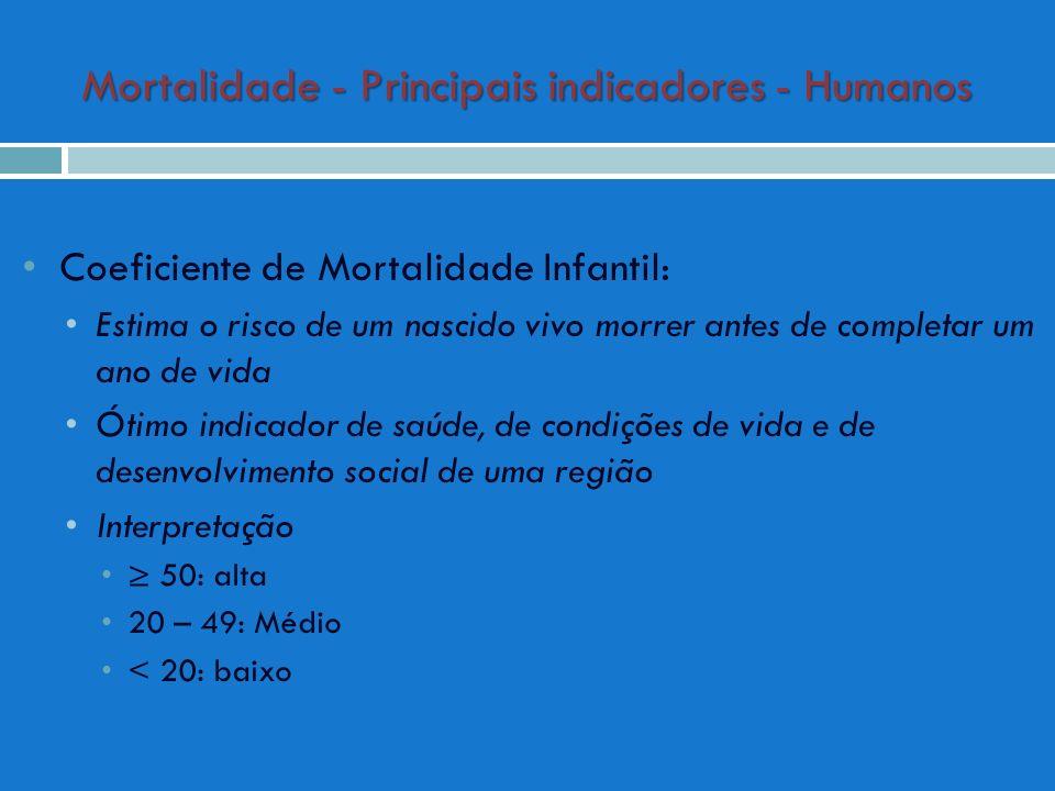 Mortalidade - Principais indicadores - Humanos Coeficiente de Mortalidade Infantil: Estima o risco de um nascido vivo morrer antes de completar um ano