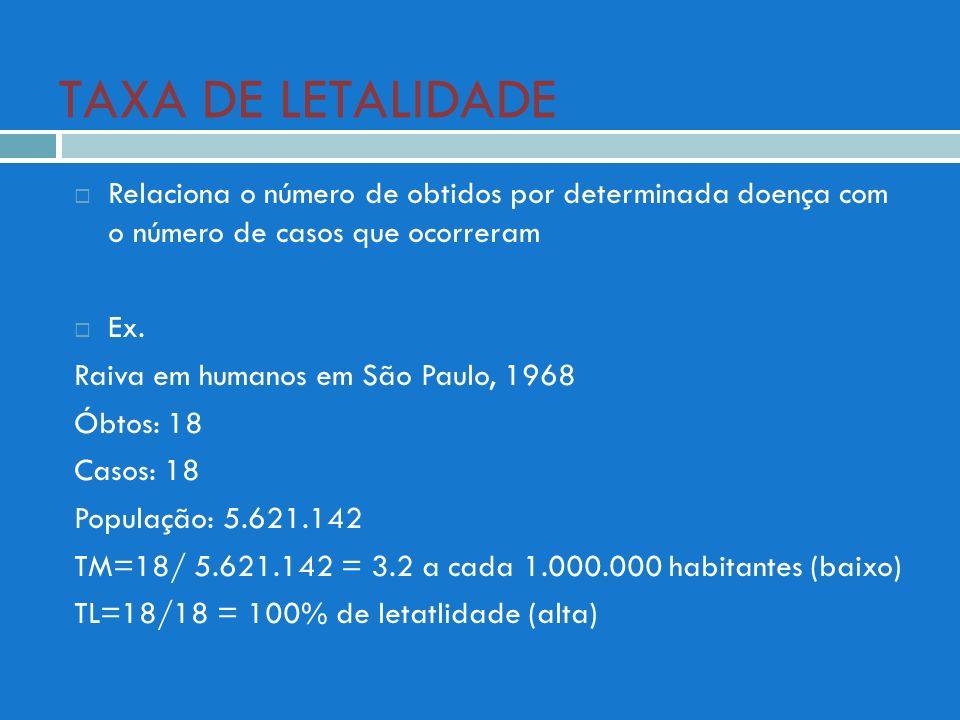 TAXA DE LETALIDADE Relaciona o número de obtidos por determinada doença com o número de casos que ocorreram Ex. Raiva em humanos em São Paulo, 1968 Ób