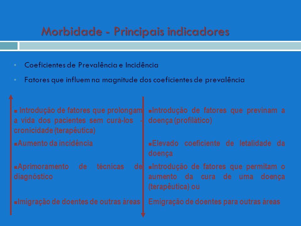 Morbidade - Principais indicadores Coeficientes de Prevalência e Incidência Fatores que influem na magnitude dos coeficientes de prevalência Introduçã